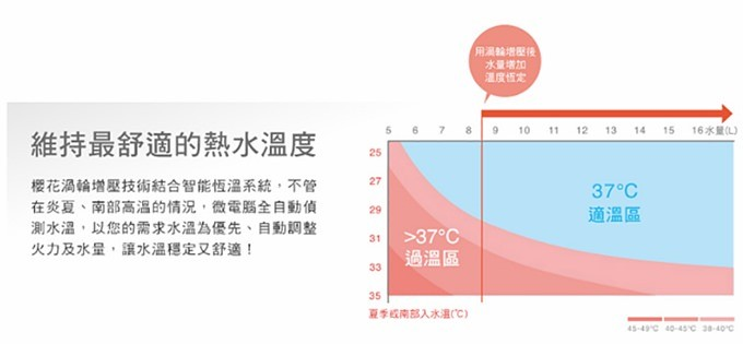 热水器推荐【樱花16L涡轮增压智能恒温热水器】我家热水量变大了!(DH1693实测影片) - yukiblog.tw