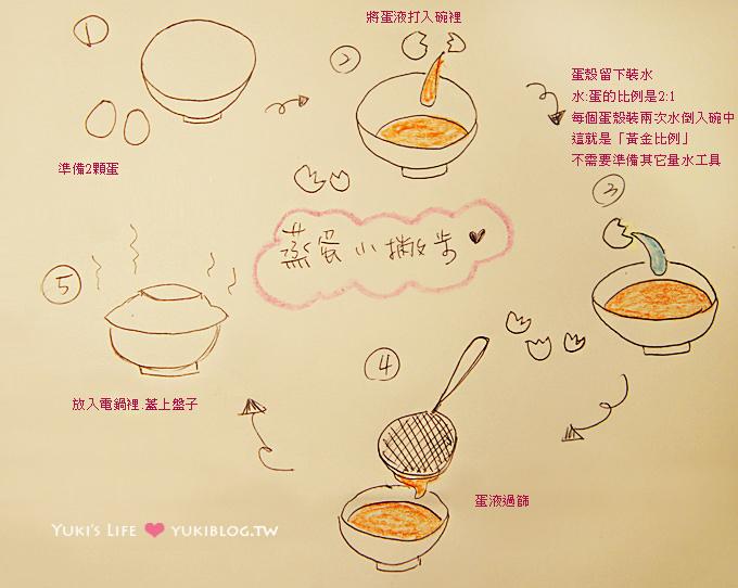 【電鍋食譜】簡單小撇步蒸出零失敗細緻蒸蛋做法、水比例(阿基師的訣竅) - yukiblog.tw