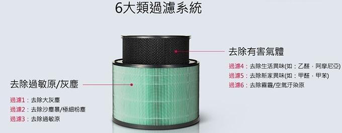 【LG PuriCare™ 360°空氣清淨機】超強!雙層360°空氣淨化零死角!(玫瑰金AS951DPT0) - yukiblog.tw